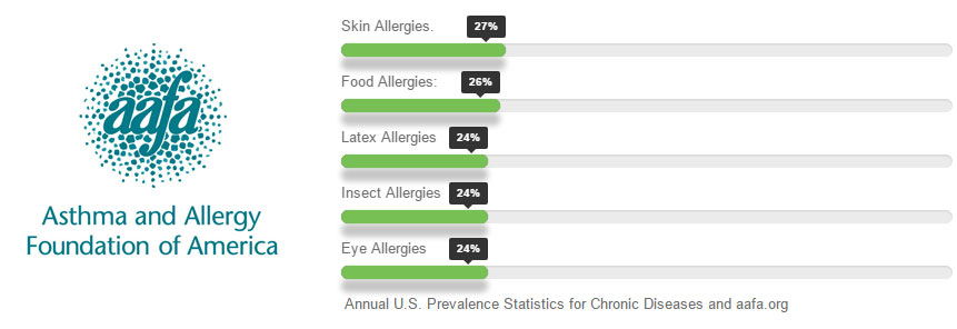 Immunologist in Houston TX will diagnose your allergies with precision